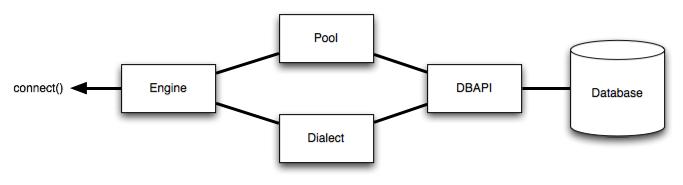 Engine Configuration — SQLAlchemy 0 6 Documentation